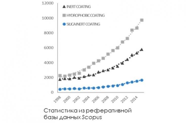 Статистика реферативной базы данных Scorpus.